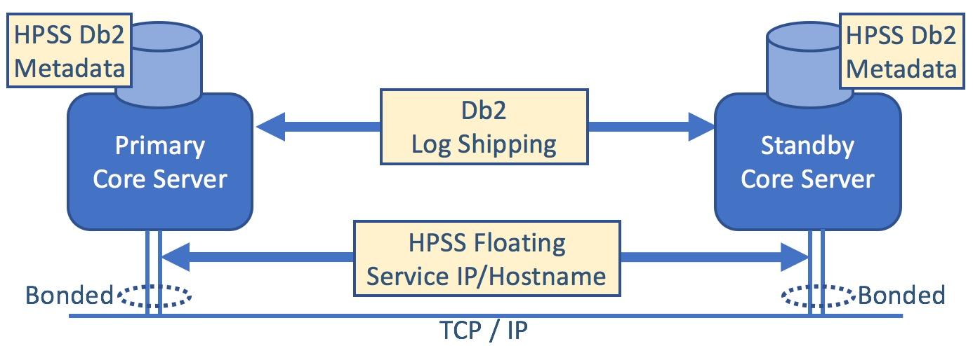 High Availability HPSS
